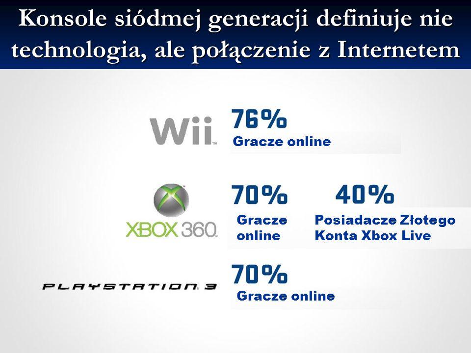 Konsole siódmej generacji definiuje nie technologia, ale połączenie z Internetem Gracze online Gracze online Gracze online Posiadacze Złotego Konta Xbox Live