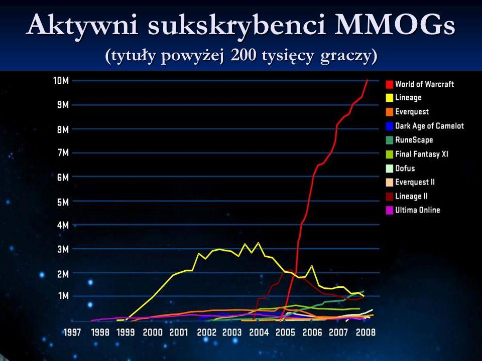 Aktywni sukskrybenci MMOGs (tytuły powyżej 200 tysięcy graczy)