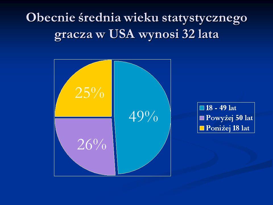 49% 25% 26% Obecnie średnia wieku statystycznego gracza w USA wynosi 32 lata