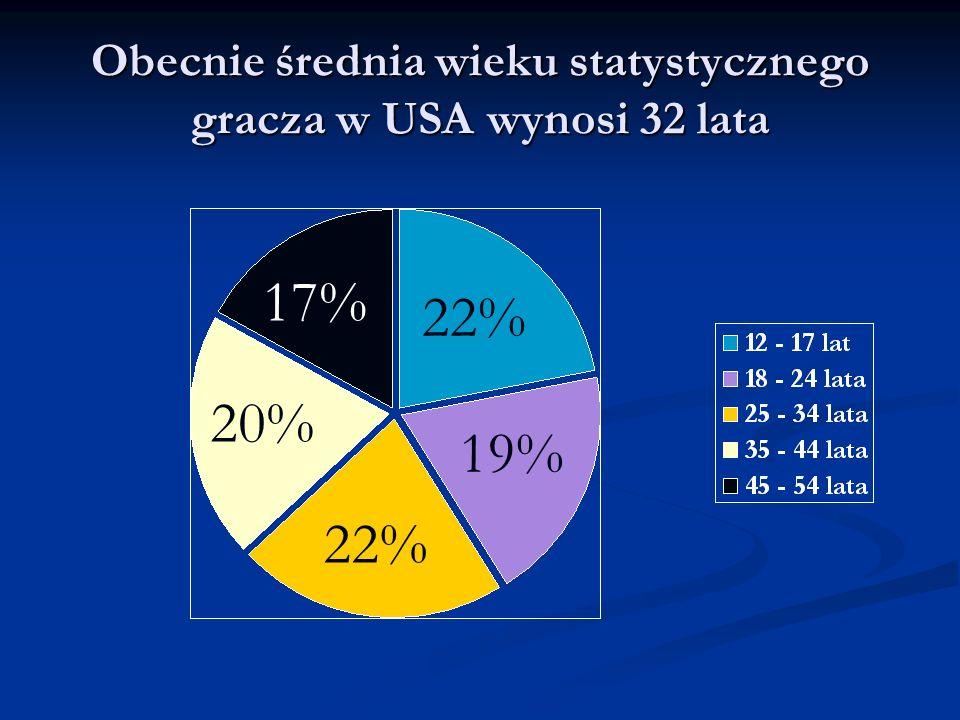 22% 19% 22% 20% 17%