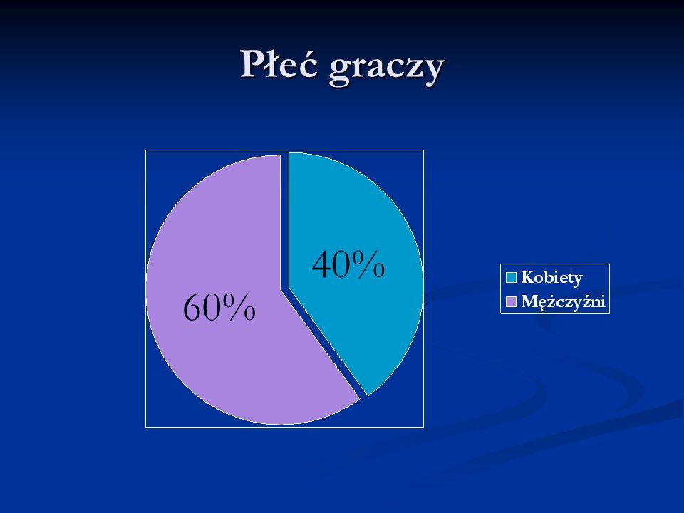 Płeć graczy 60% 40%