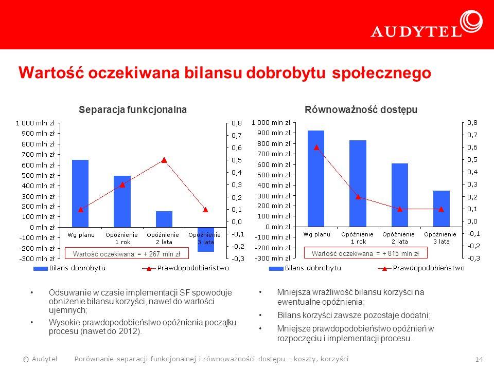 © Audytel Porównanie separacji funkcjonalnej i równoważności dostępu - koszty, korzyści 14 Wartość oczekiwana bilansu dobrobytu społecznego Odsuwanie