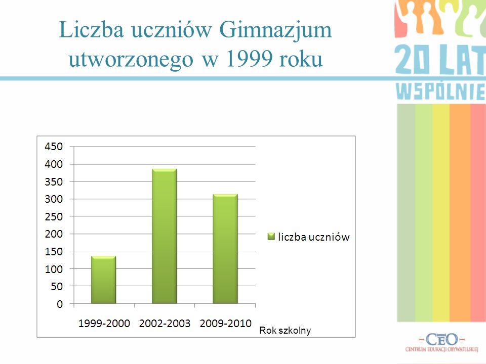 Rok szkolny Liczba uczniów Gimnazjum utworzonego w 1999 roku