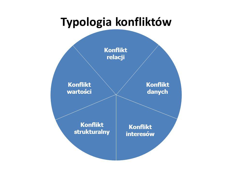 Typologia konfliktów Konflikt relacji Konflikt danych Konflikt interesów Konflikt strukturalny Konflikt wartości