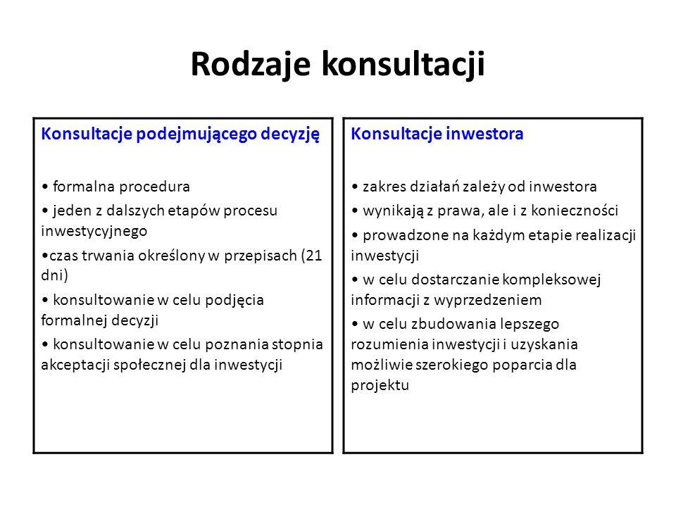 Rodzaje konsultacji Konsultacje podejmującego decyzję formalna procedura jeden z dalszych etapów procesu inwestycyjnego czas trwania określony w przep