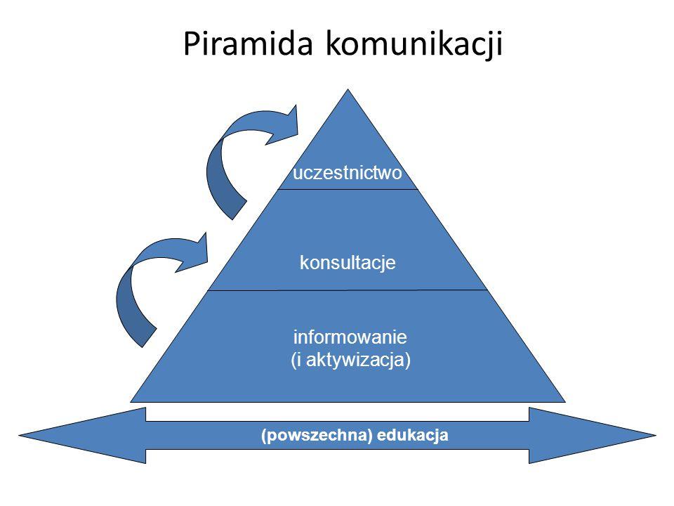 Piramida komunikacji informowanie (i aktywizacja) konsultacje uczestnictwo (powszechna) edukacja