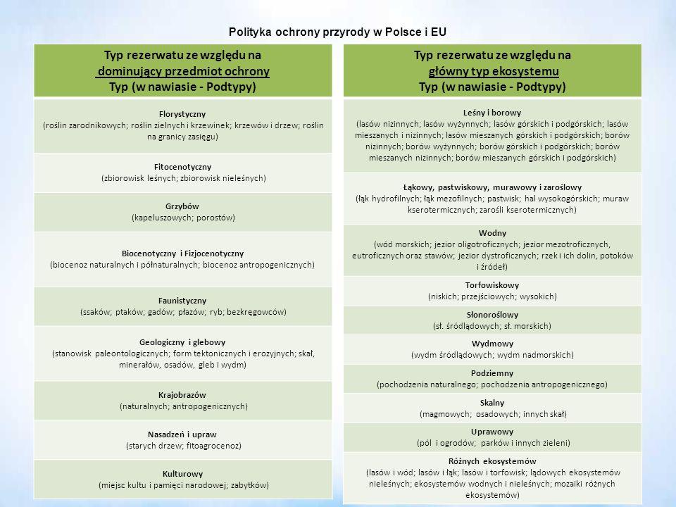 Polityka ochrony przyrody w Polsce i EU Typ rezerwatu ze względu na dominujący przedmiot ochrony Typ (w nawiasie - Podtypy) Florystyczny (roślin zarod