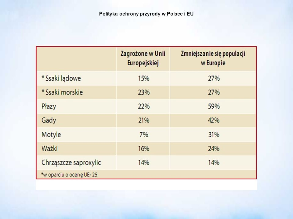 Polityka ochrony przyrody w Polsce i EU Cele: utrzymanie procesów ekologicznych i stabilności ekosystemów; zachowanie różnorodności biologicznej; zachowanie dziedzictwa geologicznego i paleontologicznego; zapewnienie ciągłości istnienia gatunków roślin, zwierząt i grzybów, wraz z ich siedliskami, przez ich utrzymywanie lub przywracanie do właściwego stanu ochrony; ochrona walorów krajobrazowych, zieleni w miastach i wsiach oraz zadrzewień; utrzymywanie lub przywracanie do właściwego stanu ochrony siedlisk przyrodniczych, a także pozostałych zasobów, tworów i składników przyrody; kształtowanie właściwych postaw człowieka wobec przyrody przez edukację, informowanie i promocję w dziedzinie ochrony przyrody Realizowane przez: uwzględnianie wymagań ochrony przyrody w polityce ekologicznej państwa, planowaniu przestrzennym, działalności gospodarczej i inwestycyjnej; obejmowanie zasobów, tworów i składników przyrody formami ochrony przyrody; opracowywanie i realizację ustaleń planów ochrony dla obszarów podlegających ochronie prawnej, programów ochrony gatunków, siedlisk i szlaków migracji gatunków chronionych; realizację krajowej strategii ochrony i zrównoważonego użytkowania różnorodności biologicznej wraz z programem działań; prowadzenie działalności edukacyjnej, informacyjnej i promocyjnej oraz badań w dziedzinie ochrony przyrody; Cele ochrony przyrody: