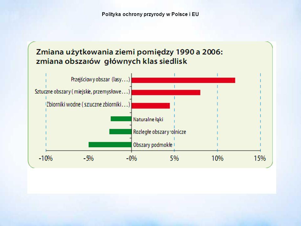 Polityka ochrony przyrody w Polsce i EU 3.Regionalny Dyrektor Ochrony Środowiska (RDOŚ): sprawuje nadzór nad lądowymi obszarami N2000 (art.
