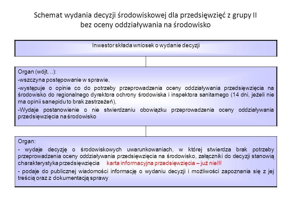 Schematy najczęściej przeprowadzanych postępowań zmierzających do wydania decyzji o środowiskowych uwarunkowaniach wraz z omówieniem pozostałych przyp