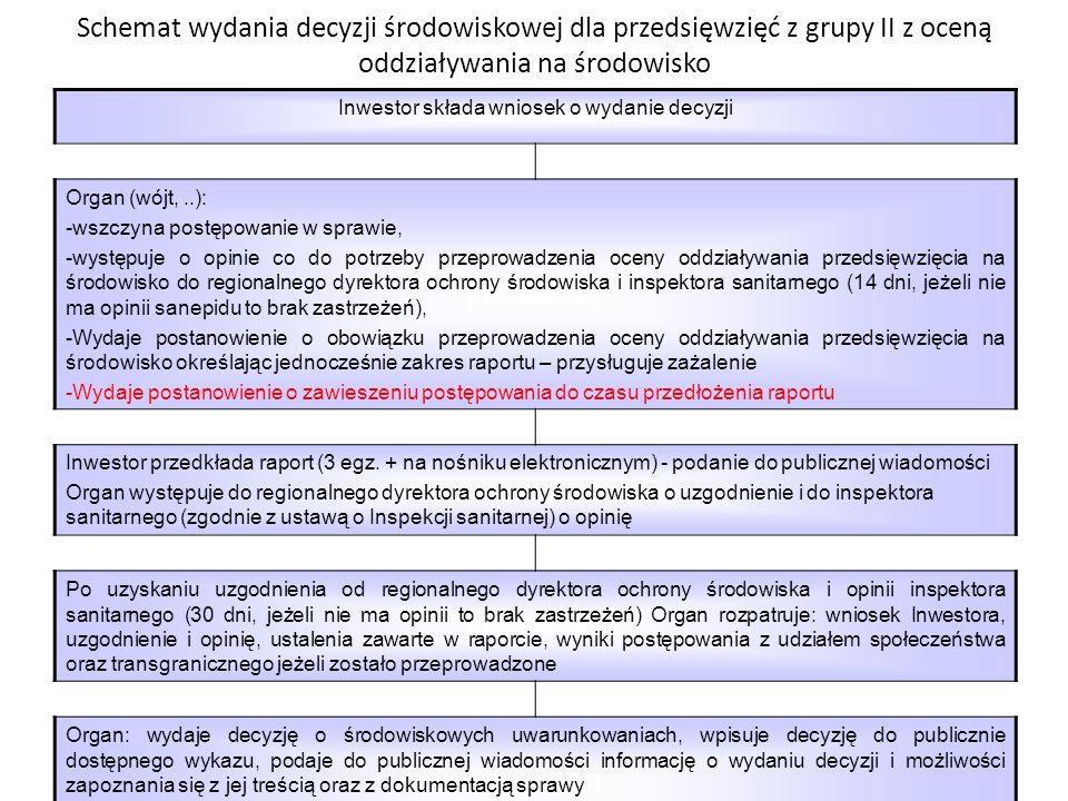 Schemat wydania decyzji środowiskowej dla przedsięwzięć z grupy II bez oceny oddziaływania na środowisko Inwestor składa wniosek o wydanie decyzji Org