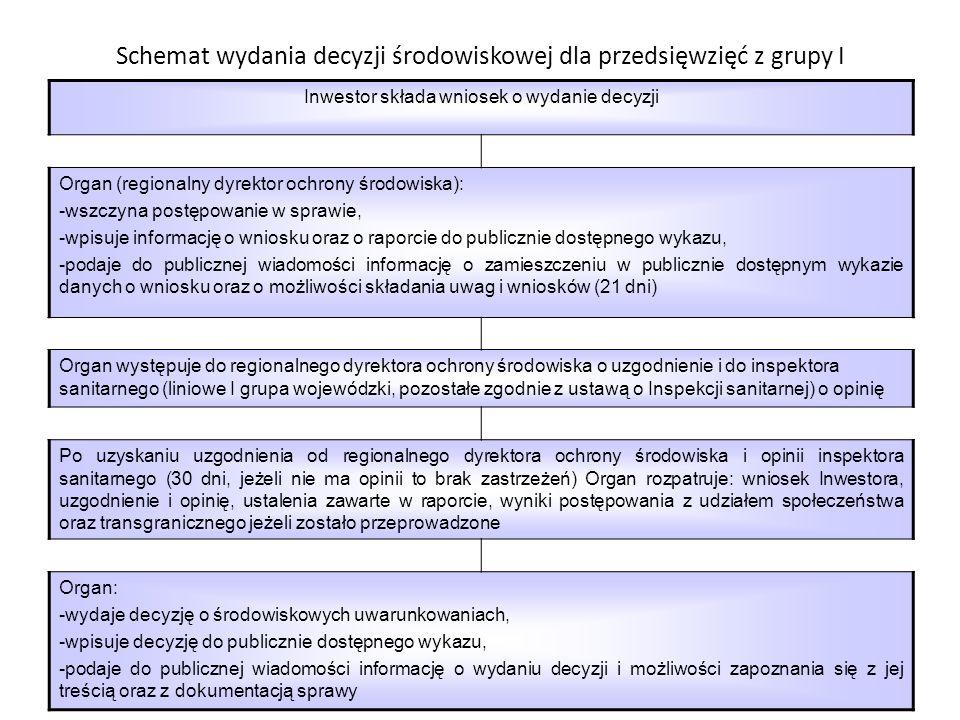 Schemat wydania decyzji środowiskowej dla przedsięwzięć z grupy I Inwestor składa wniosek o wydanie decyzji Organ (wójt, …): -wszczyna postępowanie w