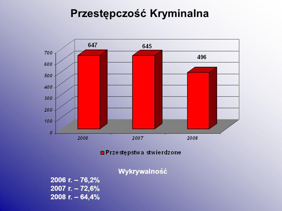 Przestępstwa rozbójnicze Wykrywalność 2006 r. – 77,8% 2007 r. – 88,9% 2008 r. – 50,0%