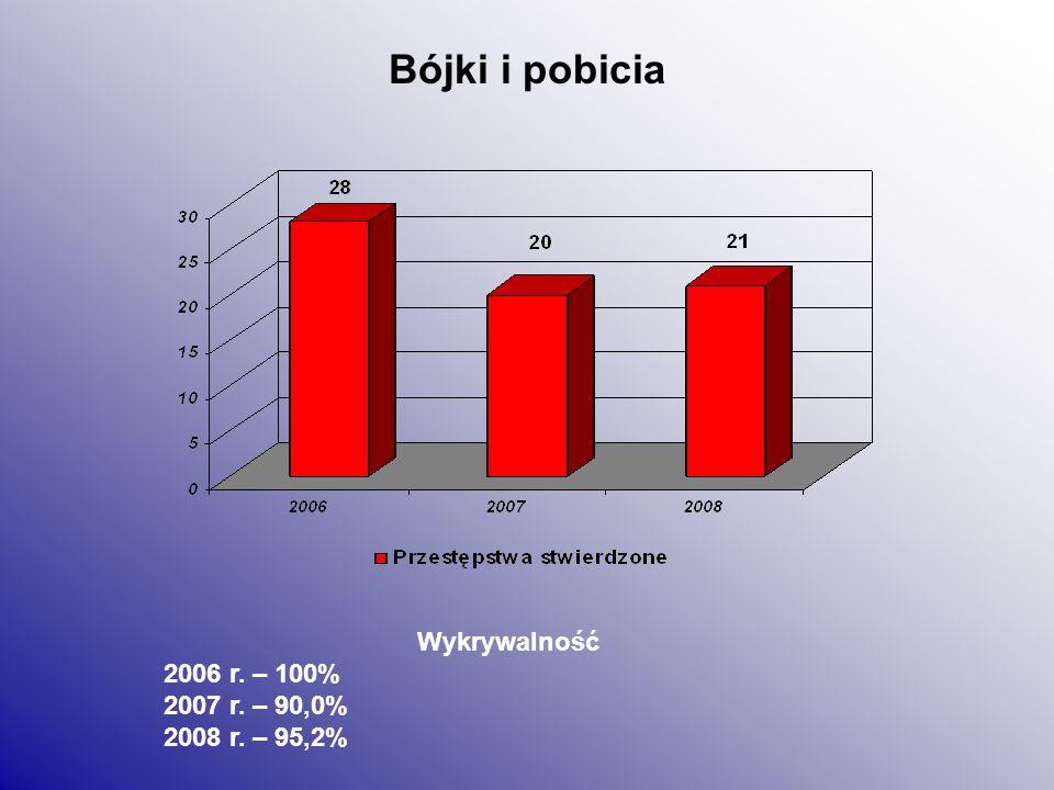 Kradzież z włamaniem Wykrywalność 2006 r. – 50,0% 2007 r. – 39,2% 2008 r. – 37,0%