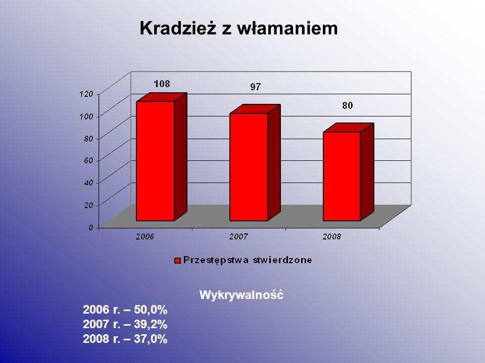 Kradzież rzeczy cudzej Wykrywalność 2006 r. – 43,8% 2007 r. – 55,9% 2008 r. – 55,1%
