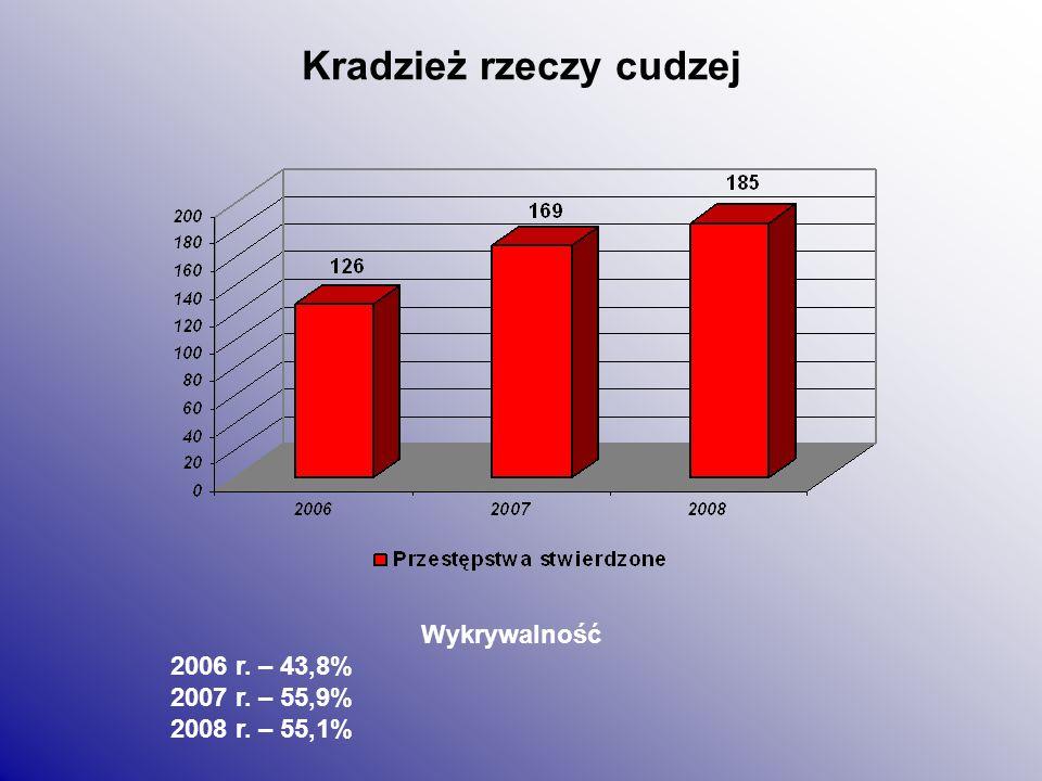 Kradzieże samochodów Wykrywalność 2006 r. – 25,0% 2007 r. – 33,3% 2008 r. – 12,5%