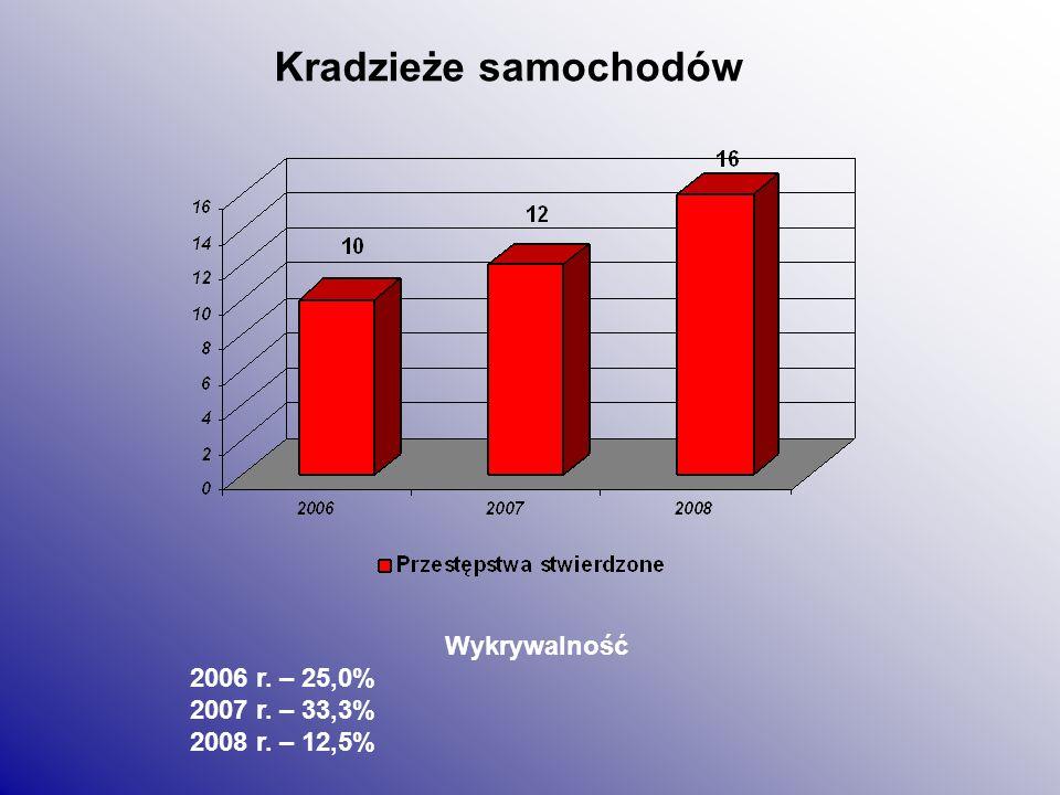 Uszkodzenie rzeczy Wykrywalność 2006 r. – 47,8% 2007 r. – 52,1% 2008 r. – 50,0%
