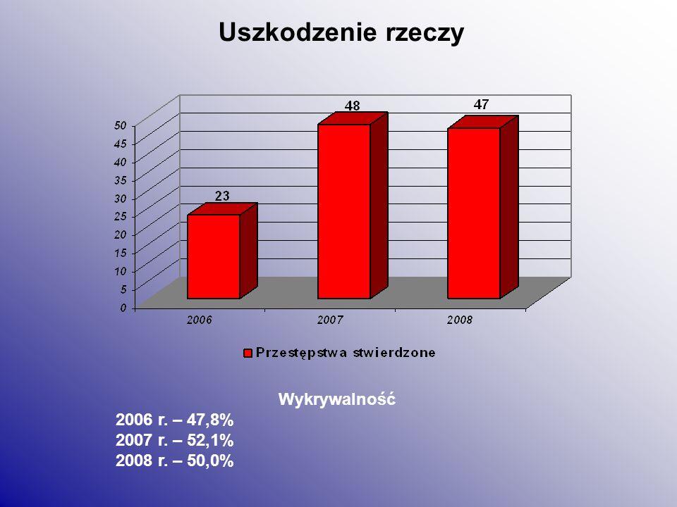 Kradzieże samochodów Wykrywalność 2008 r. – 33,3% 2009 r. – 0,0%