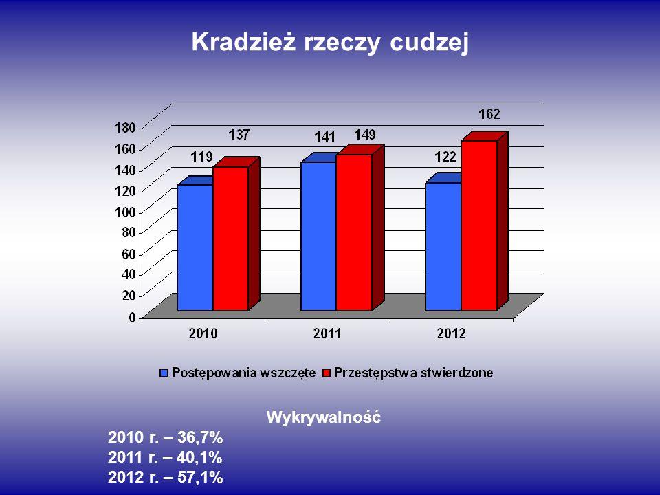 Kradzież rzeczy cudzej Wykrywalność 2010 r. – 36,7% 2011 r. – 40,1% 2012 r. – 57,1%