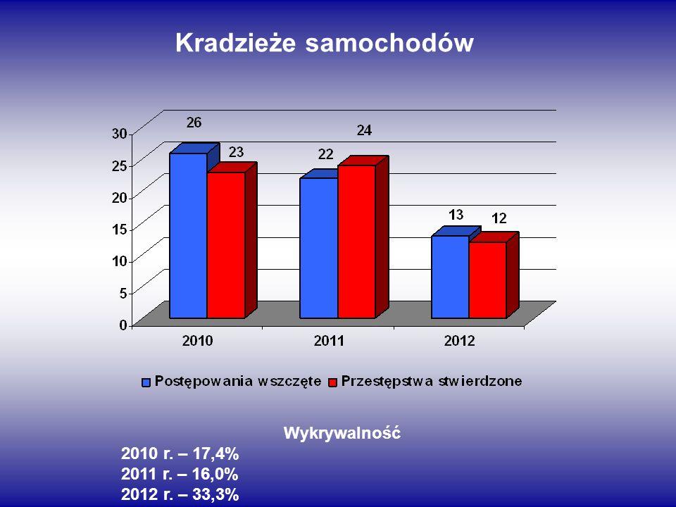 Kradzieże samochodów Wykrywalność 2010 r. – 17,4% 2011 r. – 16,0% 2012 r. – 33,3%