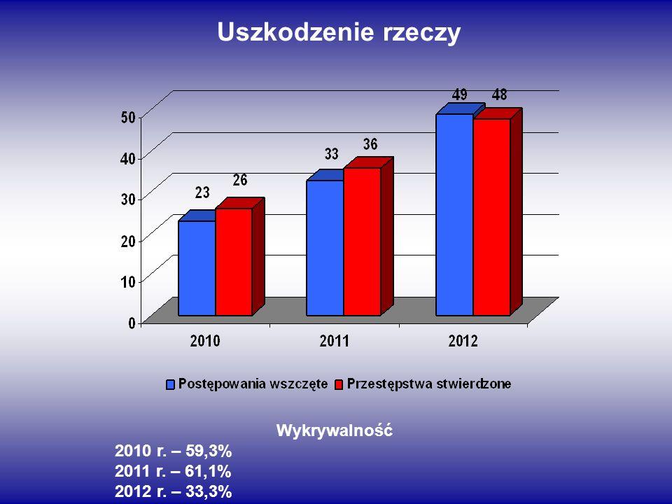 Uszkodzenie rzeczy Wykrywalność 2010 r. – 59,3% 2011 r. – 61,1% 2012 r. – 33,3%