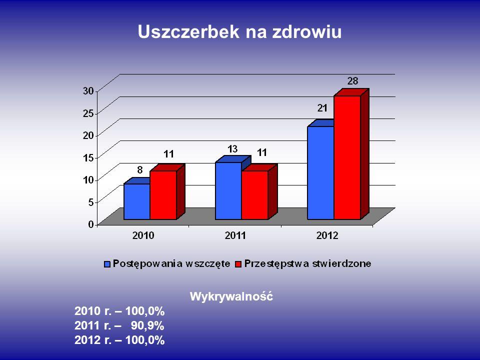 Uszczerbek na zdrowiu Wykrywalność 2010 r. – 100,0% 2011 r. – 90,9% 2012 r. – 100,0%