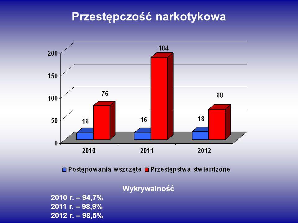 Przestępczość narkotykowa Wykrywalność 2010 r. – 94,7% 2011 r. – 98,9% 2012 r. – 98,5%