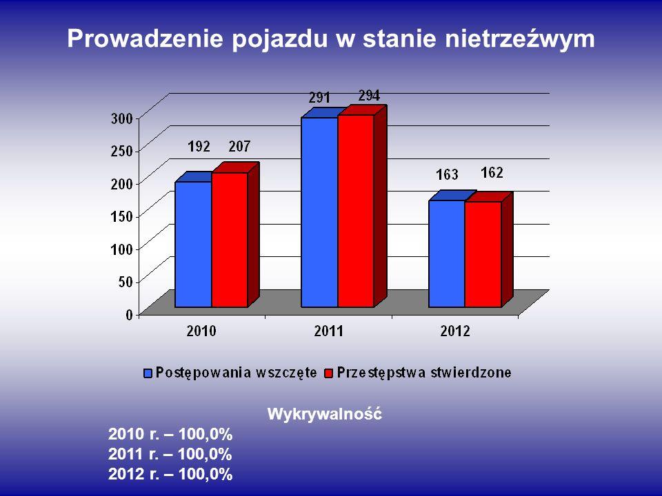 Prowadzenie pojazdu w stanie nietrzeźwym Wykrywalność 2010 r. – 100,0% 2011 r. – 100,0% 2012 r. – 100,0%