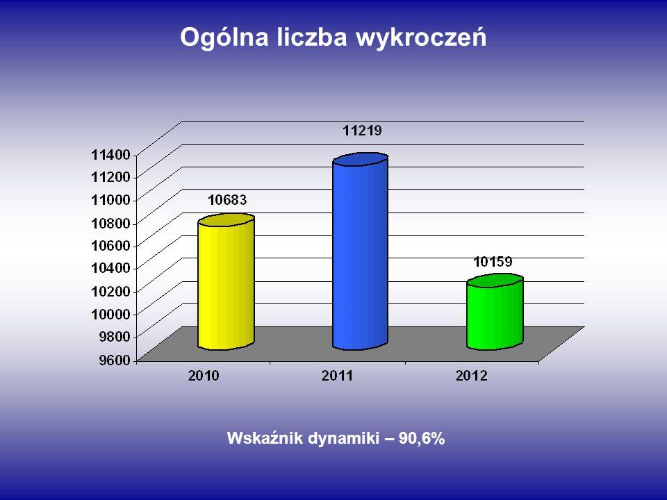 Ogólna liczba wykroczeń Wskaźnik dynamiki – 90,6%