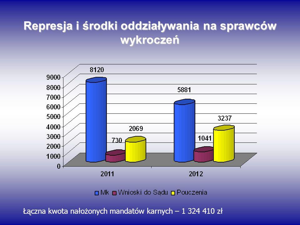 Represja i środki oddziaływania na sprawców wykroczeń Łączna kwota nałożonych mandatów karnych – 1 324 410 zł