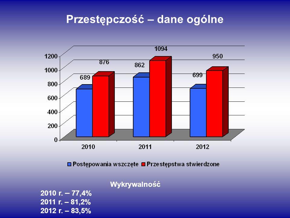 Przestępczość – dane ogólne Wykrywalność 2010 r. – 77,4% 2011 r. – 81,2% 2012 r. – 83,5%