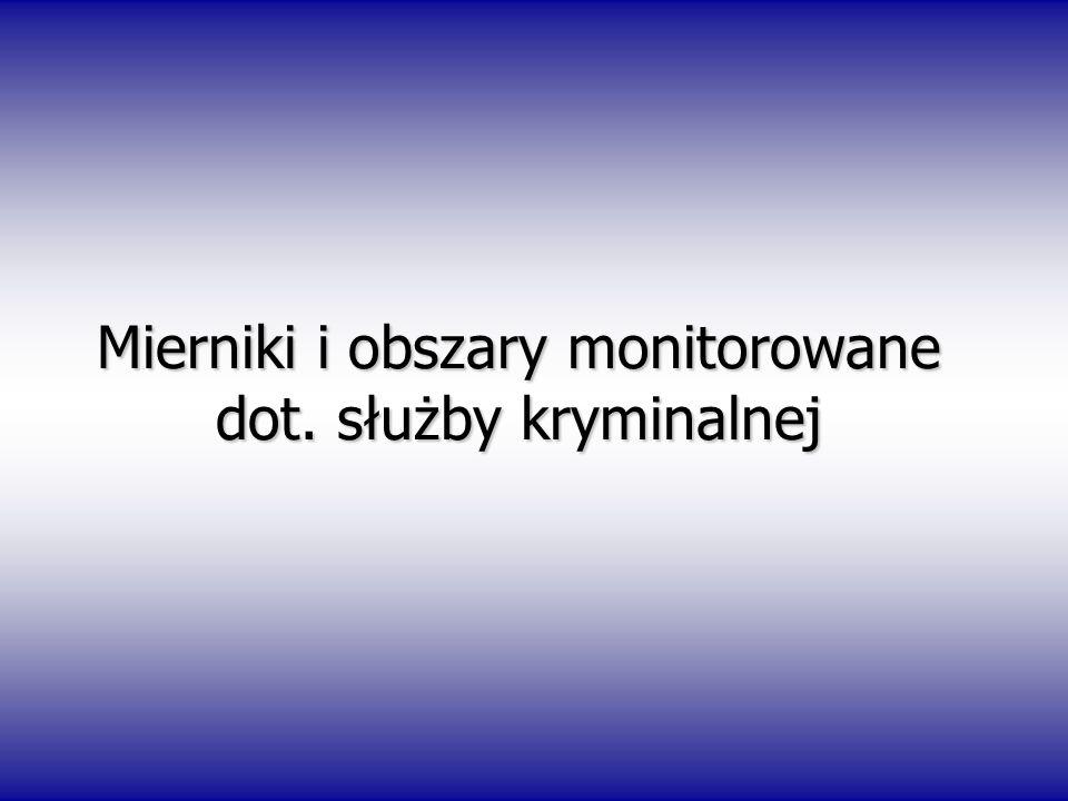 Mierniki i obszary monitorowane dot. służby kryminalnej