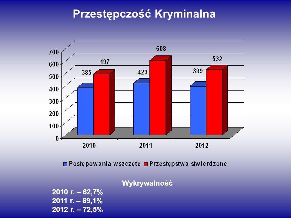 Przestępczość Kryminalna Wykrywalność 2010 r. – 62,7% 2011 r. – 69,1% 2012 r. – 72,5%