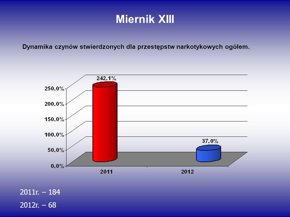 Miernik XIII Dynamika czynów stwierdzonych dla przestępstw narkotykowych ogółem. 2011r. – 184 2012r. – 68