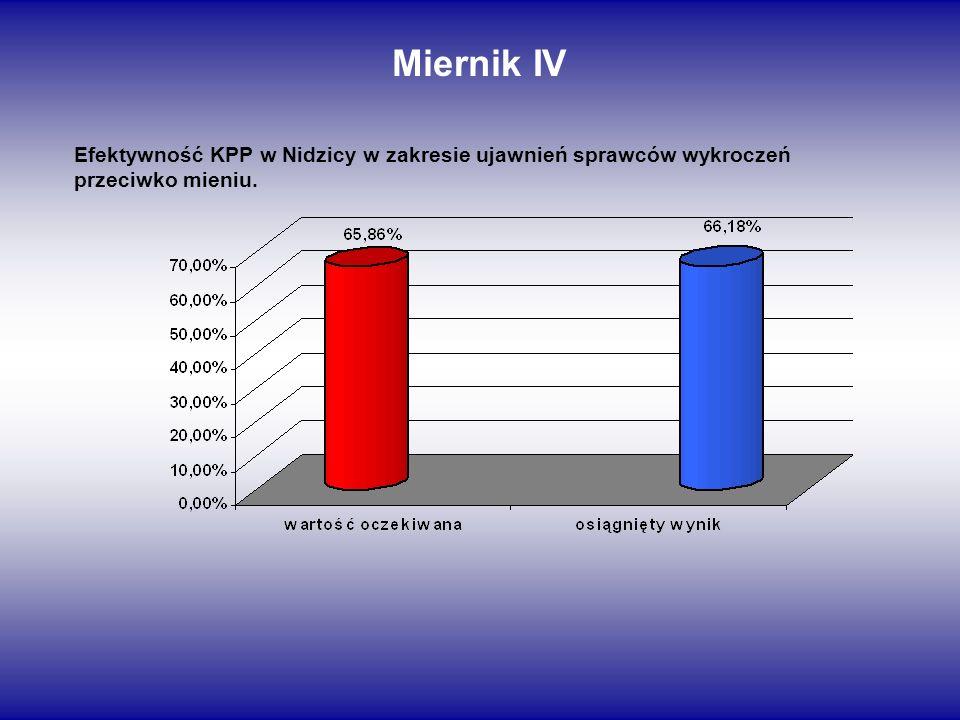 Miernik IV Efektywność KPP w Nidzicy w zakresie ujawnień sprawców wykroczeń przeciwko mieniu.