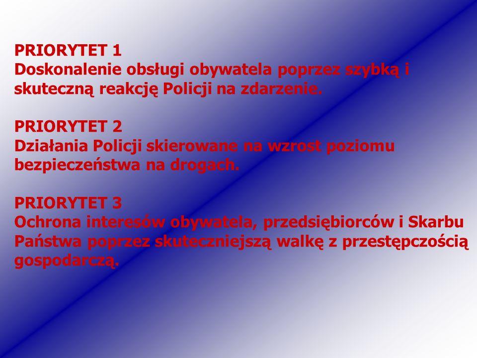 PRIORYTET 1 Doskonalenie obsługi obywatela poprzez szybką i skuteczną reakcję Policji na zdarzenie. PRIORYTET 2 Działania Policji skierowane na wzrost
