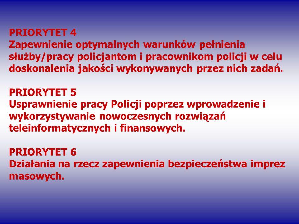 PRIORYTET 4 Zapewnienie optymalnych warunków pełnienia służby/pracy policjantom i pracownikom policji w celu doskonalenia jakości wykonywanych przez n
