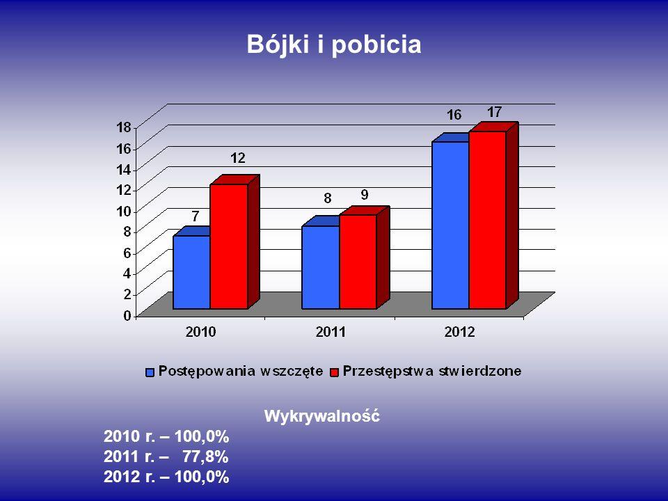 Bójki i pobicia Wykrywalność 2010 r. – 100,0% 2011 r. – 77,8% 2012 r. – 100,0%