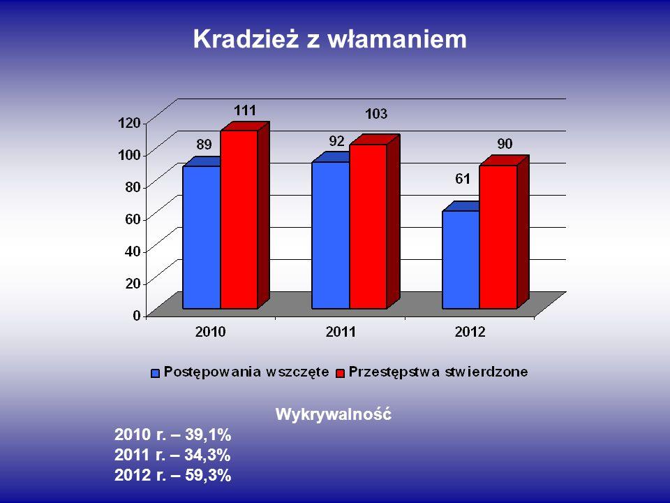 Kradzież z włamaniem Wykrywalność 2010 r. – 39,1% 2011 r. – 34,3% 2012 r. – 59,3%