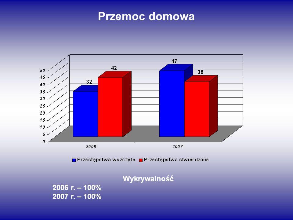 Przemoc domowa Wykrywalność 2006 r. – 100% 2007 r. – 100%