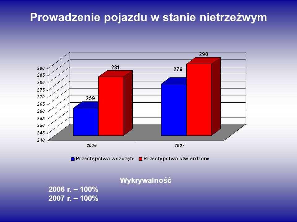 Prowadzenie pojazdu w stanie nietrzeźwym Wykrywalność 2006 r. – 100% 2007 r. – 100%