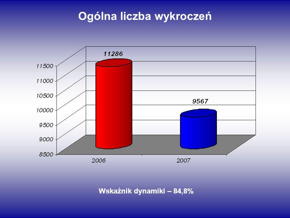 Ogólna liczba wykroczeń Wskaźnik dynamiki – 84,8%