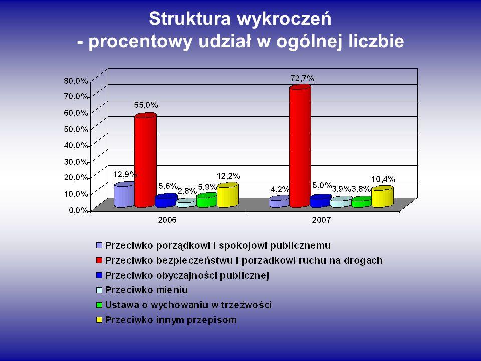 - procentowy udział w ogólnej liczbie