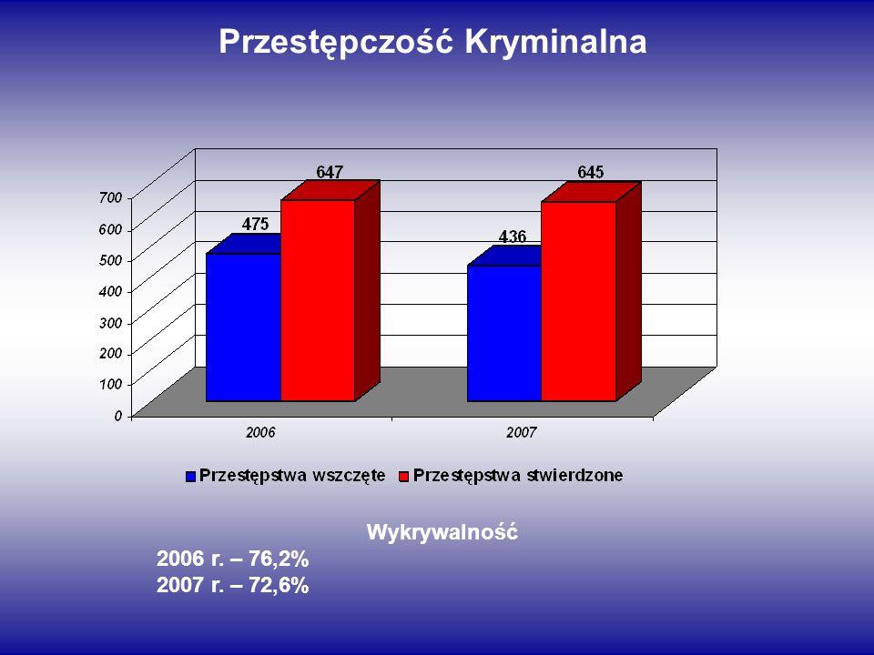 Przestępczość Kryminalna Wykrywalność 2006 r. – 76,2% 2007 r. – 72,6%