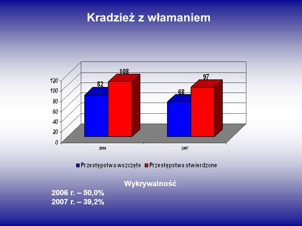 Kradzież z włamaniem Wykrywalność 2006 r. – 50,0% 2007 r. – 39,2%