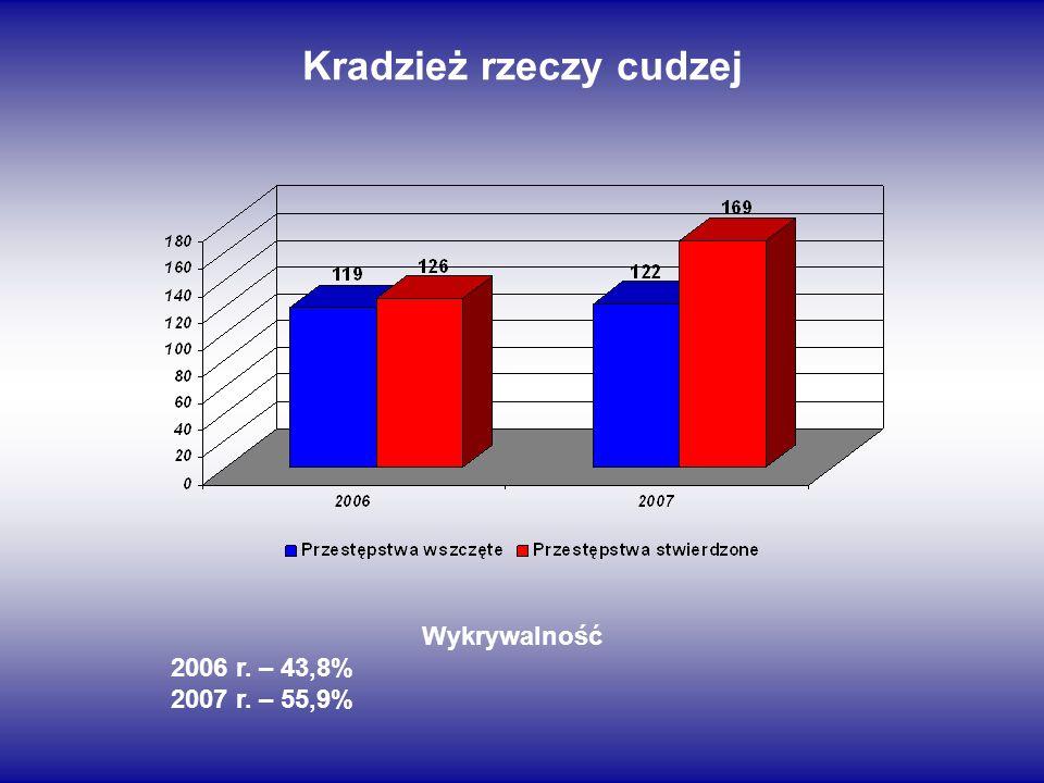 Kradzież rzeczy cudzej Wykrywalność 2006 r. – 43,8% 2007 r. – 55,9%