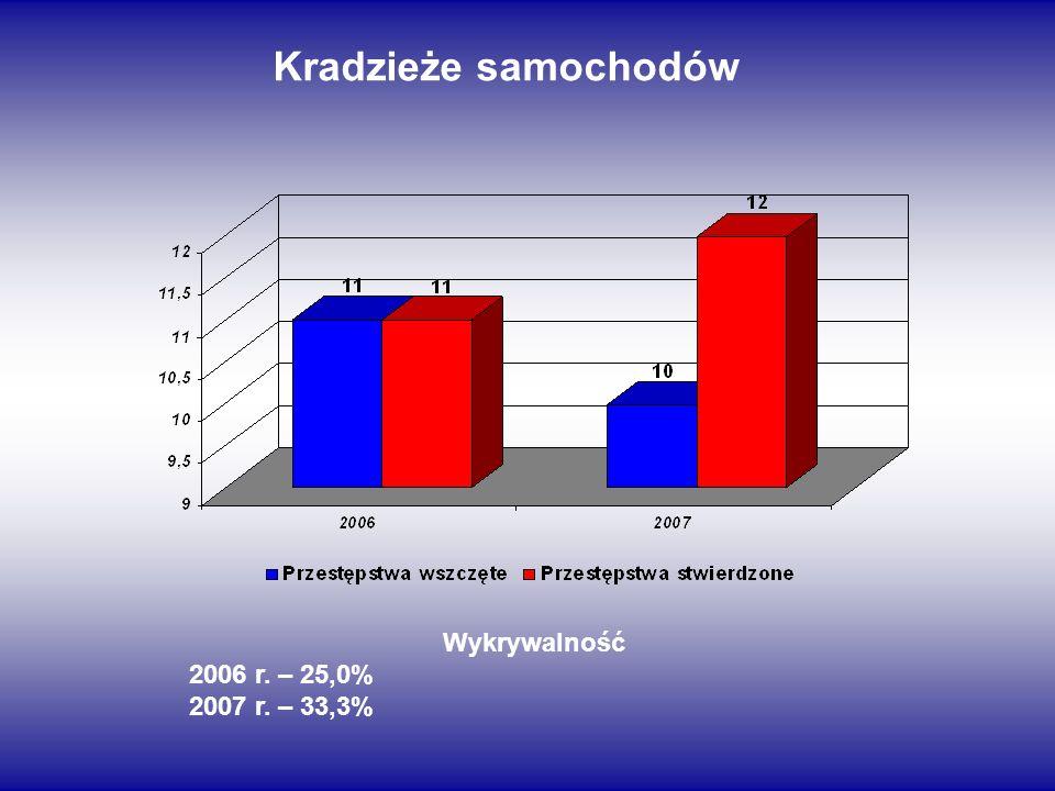 Kradzieże samochodów Wykrywalność 2006 r. – 25,0% 2007 r. – 33,3%