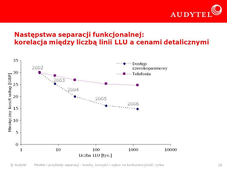 © Audytel Modele i przykłady separacji - koszty, korzyści i wpływ na konkurencyjność rynku 25 Następstwa separacji funkcjonalnej: korelacja między lic