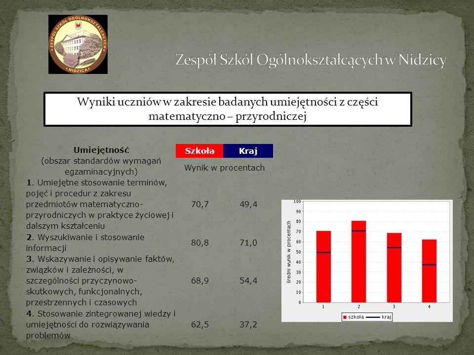Umiejętność (obszar standardów wymagań egzaminacyjnych) SzkołaKraj Wynik w procentach 1. Umiejętne stosowanie terminów, pojęć i procedur z zakresu prz
