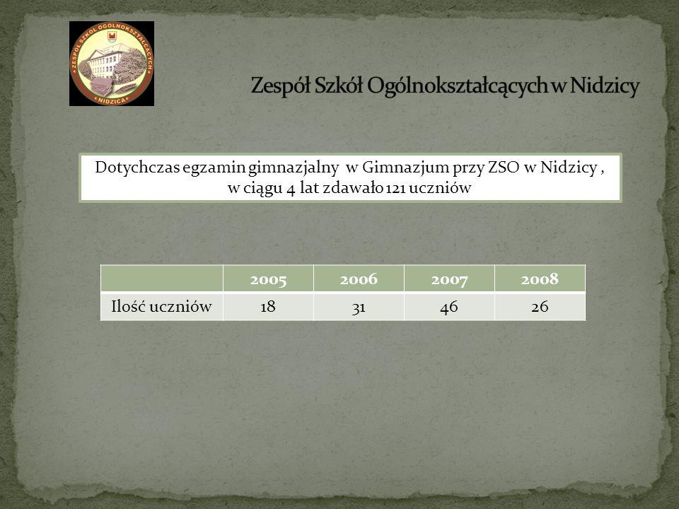 Dotychczas egzamin gimnazjalny w Gimnazjum przy ZSO w Nidzicy, w ciągu 4 lat zdawało 121 uczniów 2005200620072008 Ilość uczniów18314626